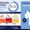 El Estado argentino sigue vampirizando al sector agrícola: los productores ven pasar de largo siete de cada diez pesos generados