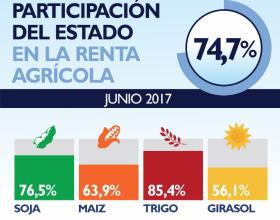 La participación del Estado en la renta agrícola volvió a niveles similares a los registrados durante el kirchnerismo