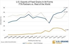 Tratados de Libre Comercio: la mitad de las exportaciones agroindustriales estadounidenses se destinan a naciones que brindan acceso preferencial