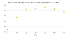 Comenzó de descender el índice de confianza de los productores agropecuarios: igual sigue por las nubes con respecto al régimen kirchnerista