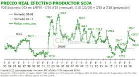 Devaluación mata retenciones: el precio real efectivo de la soja argentina es el más elevado de toda la gestión de Macri
