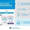 """El """"plan transparencia"""" dejó (más) en evidencia que los argentinos son consumidores cautivos de pseudoempresarios con renta extraordinaria cuidada por el Estado"""