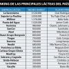 Ranking: 23% de la leche producida en la Argentina es procesada por filiales de corporaciones internacionales